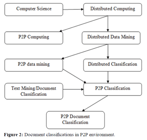 rnai-gene-silencing-document-classifications