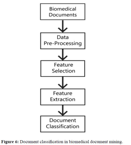 rnai-gene-silencing-document-mining