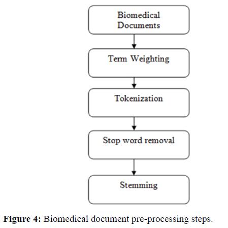 rnai-gene-silencing-pre-processing-steps