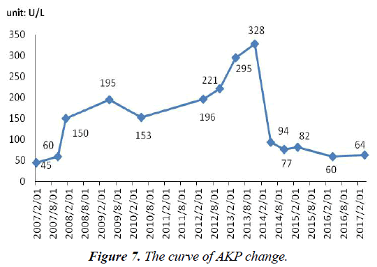 surgery-invasive-procedures-AKP-change