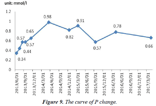 surgery-invasive-procedures-curve-P