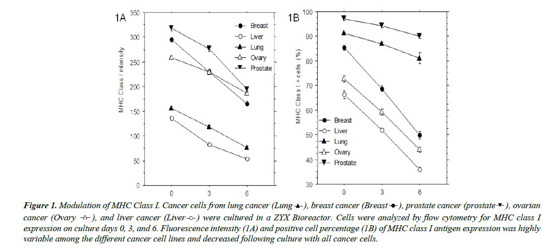 translational-research-fluorescence-intensity