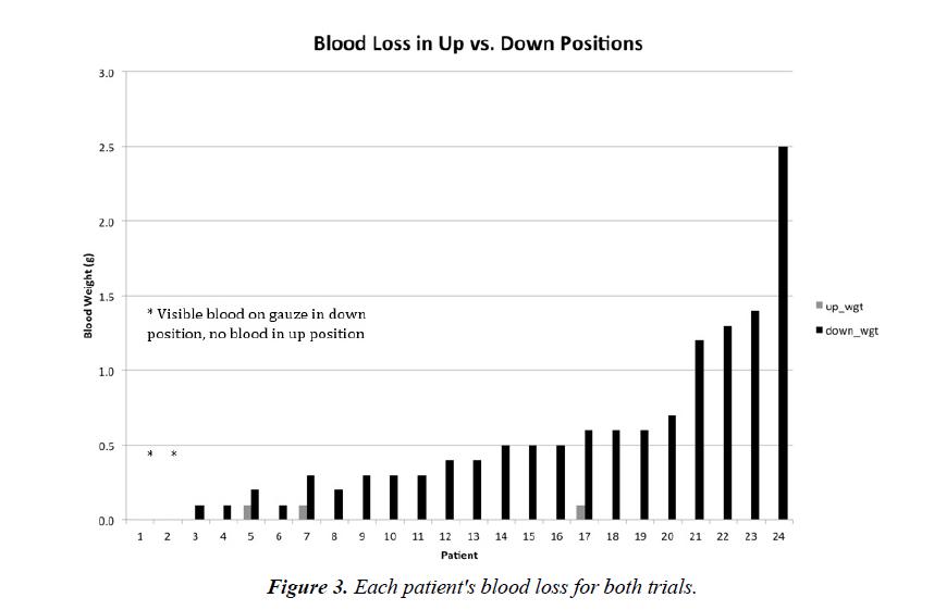 trauma-critical-care-blood-loss-both-trials