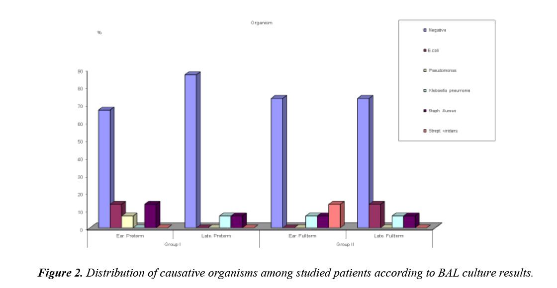 trauma-critical-care-causative-organisms