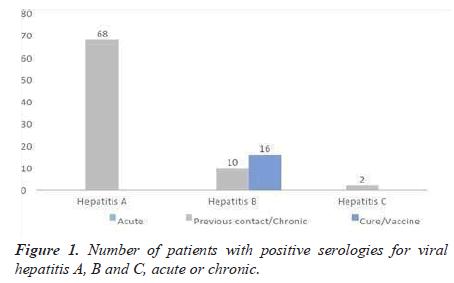 trends-cardiology-serologies