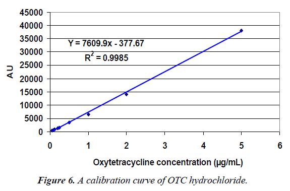 veterinary-medicine-calibration-curve-hydrochloride