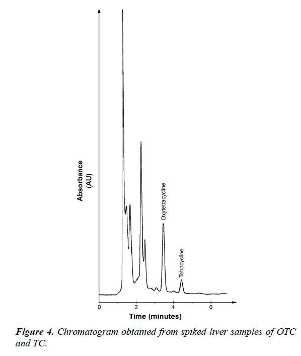 veterinary-medicine-chromatogram-spiked-liver