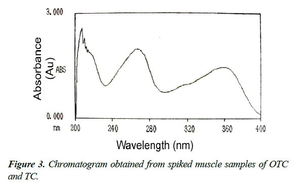 veterinary-medicine-chromatogram-spiked-muscle