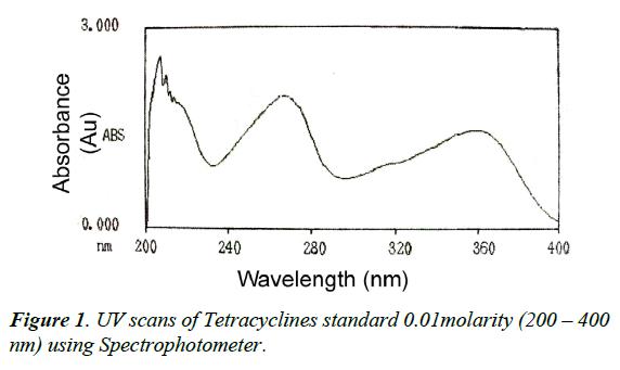 veterinary-medicine-scans-tetracyclines-spectrophotometer
